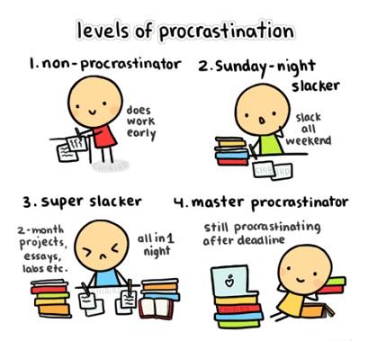 Levels of procrastination - Niveles de procrastinación