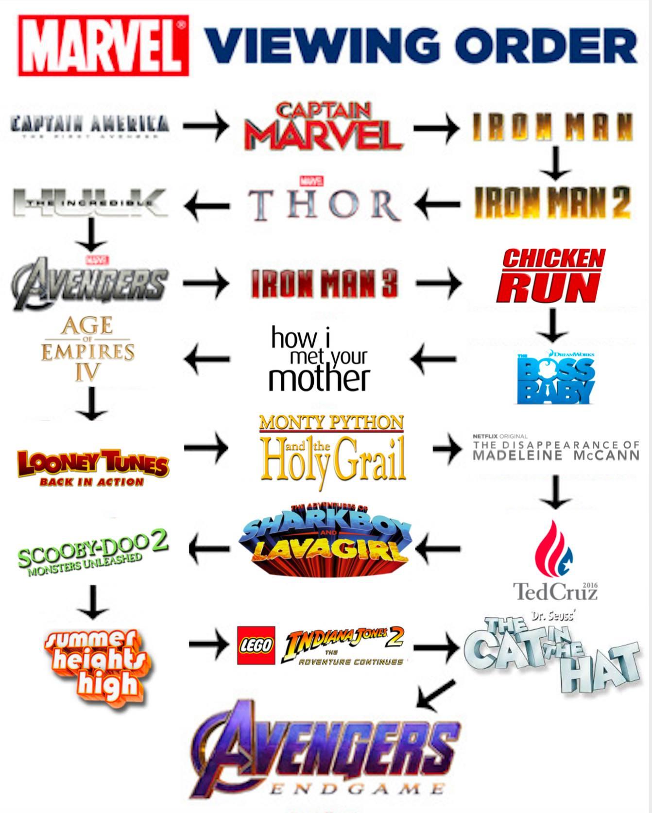 Lo que tienes que ver antes de Avengers Endgame