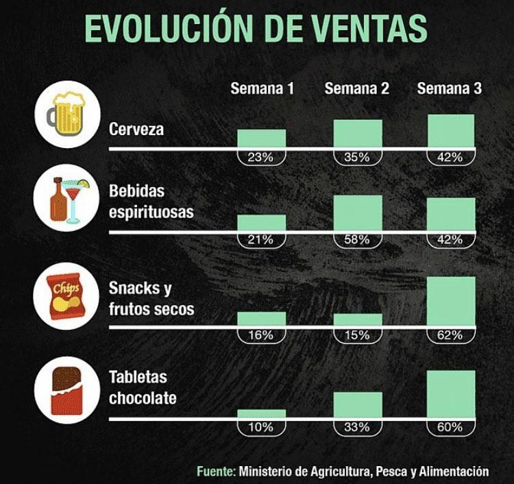 tabla informativa del consumo de cerveza durante el confinamiento